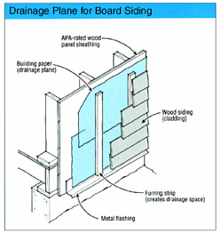 Rain Screen Design: Are Furring Strips a Liability?