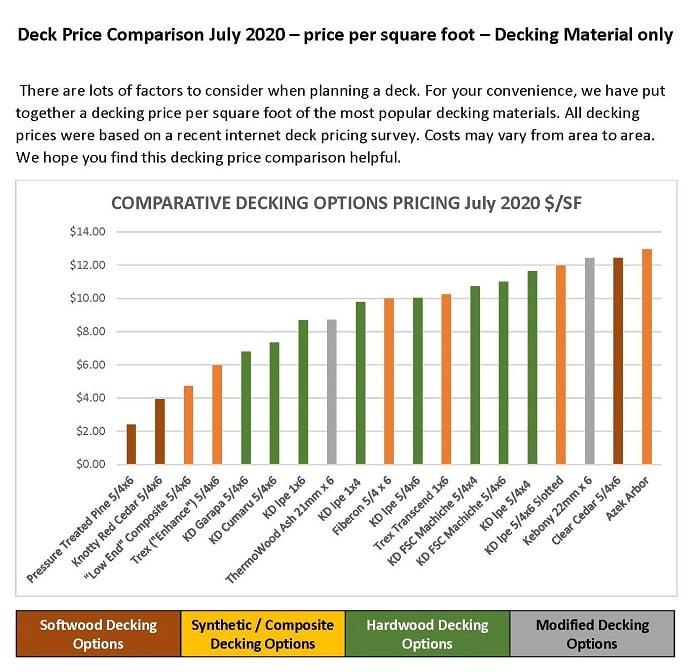 2020 Deck Comparison Price per square foot