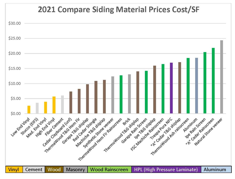2021 Siding Price Comparison