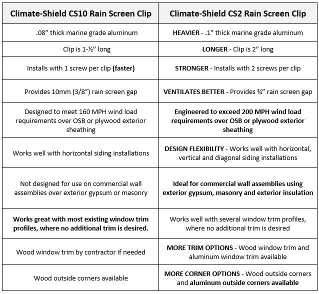 Climate Shield CS10 Specialty Rain Screen Clip versus CS Rain Screen Clip Comparison Chart.jpg