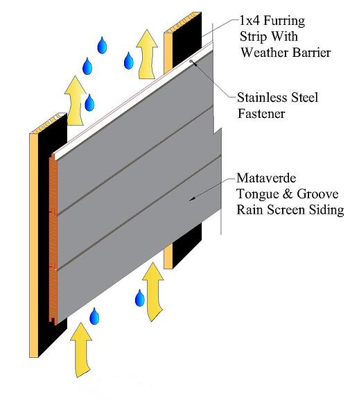Closed joint wood rain screen with furring strips-1