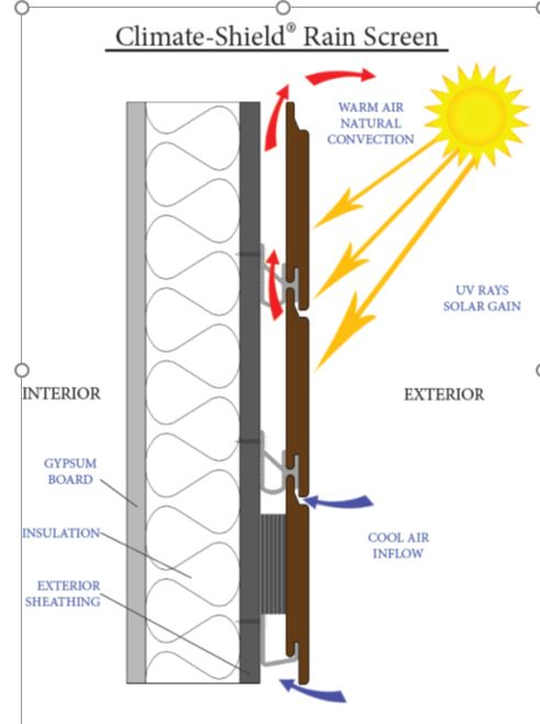 How Climate-Shield rain screen system saves energy on cooling costs.jpg
