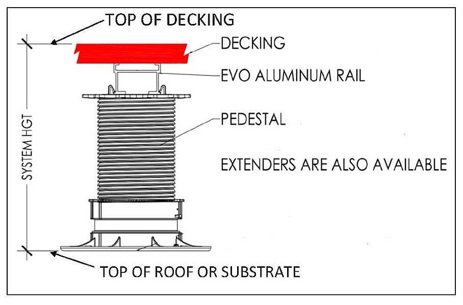 Rooftop Deck System Height Measurement